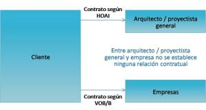 BAUTEAM-FRIBURGO-CONFIGURACION-CONTRACTUAL