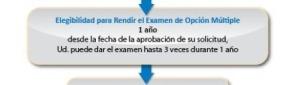 CAPM-PROCESO-CERTIFICACION-5-ELIGIBILIDAD-PARA-RENDIR-EXAMEN