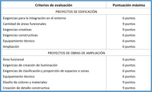 HOAI-CRITERIOS-EVALUACION-PROYECTO-EDIFICACION-CONSTRUCCION